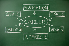 careers and majors
